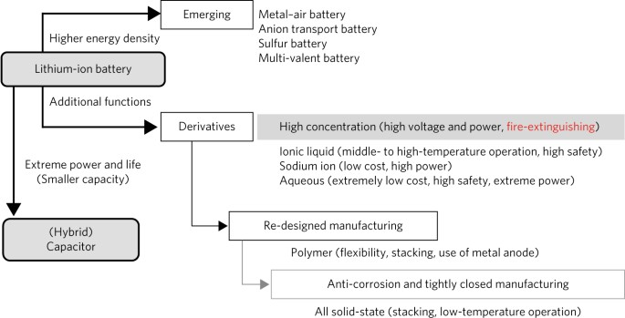 Fire-extinguishing organic electrolytes for safe batteries