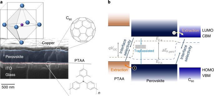 Visualization And Suppression Of Interfacial Recombination