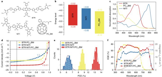 High-efficiency small-molecule ternary solar cells with a