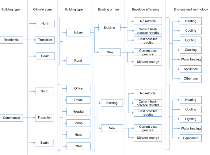 Scenarios of energy efficiency and CO 2 emissions reduction