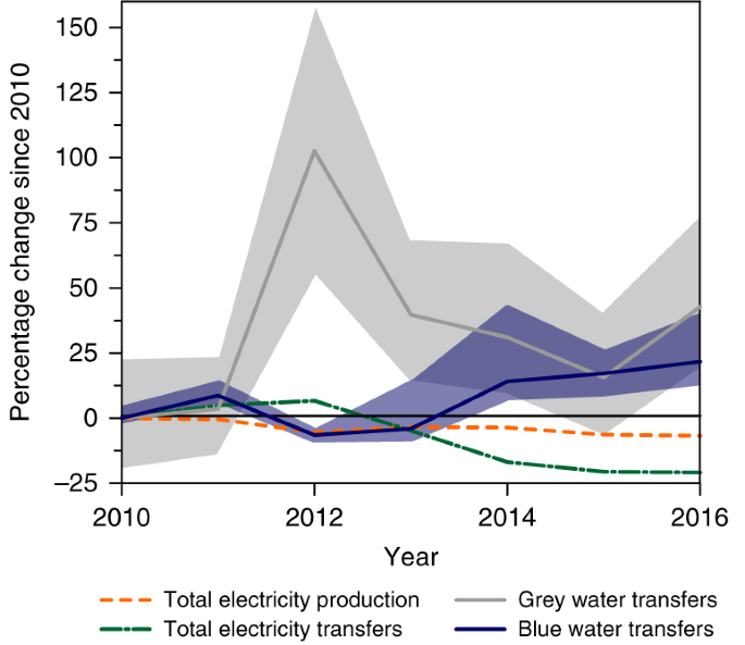 Virtual water transfers of the US electric grid | Nature Energy
