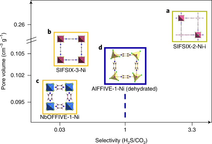 Natural gas upgrading using a fluorinated MOF with tuned H 2