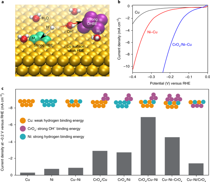 Multi-site electrocatalysts for hydrogen evolution in neutral media