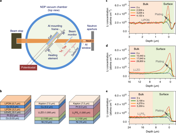 High electronic conductivity as the origin of lithium dendrite formation within solid electrolytes