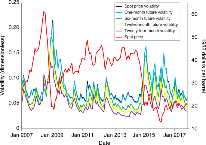 The effect of oil and gas price and price volatility on rig