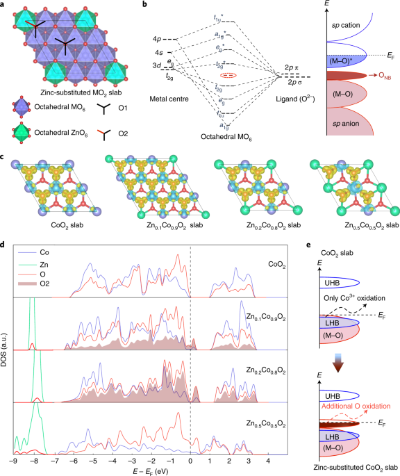 Chemical and structural origin of lattice oxygen oxidation in Co–Zn on