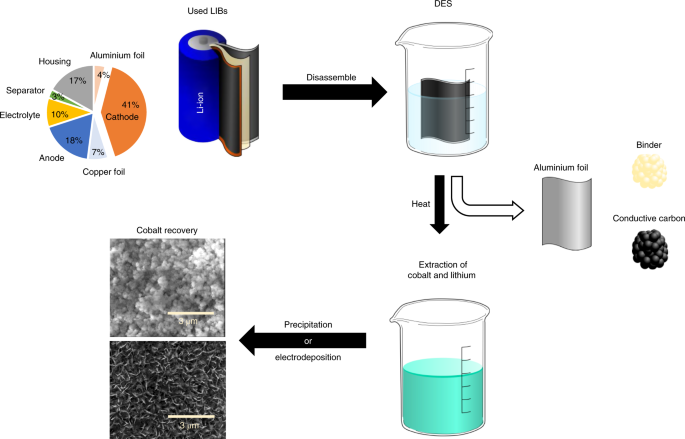 Deep eutectic solvents for cathode recycling of Li-ion batteries