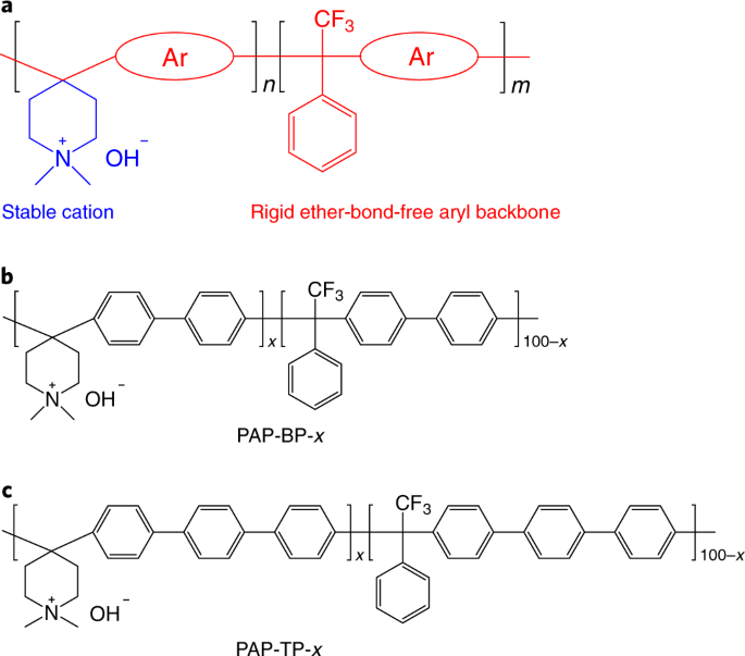 Poly(aryl piperidinium) membranes and ionomers for hydroxide