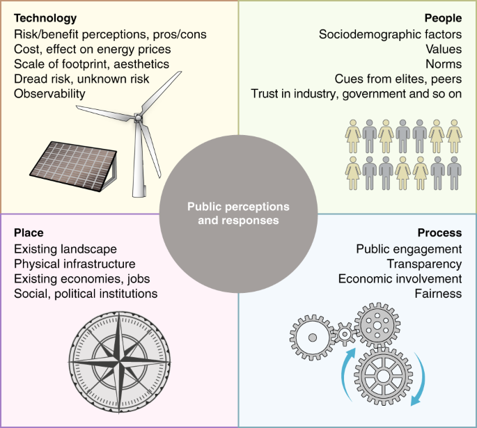 Public perceptions of and responses to new energy technologies