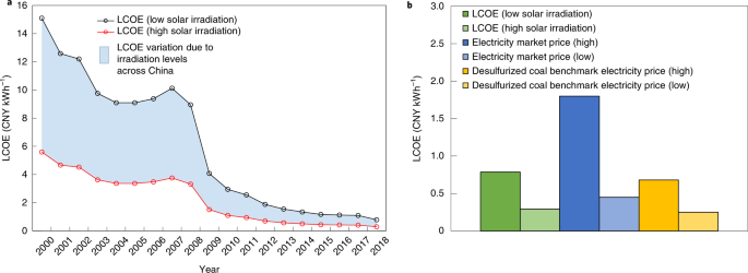 City Level Analysis Of Subsidy Free Solar Photovoltaic Electricity Price Profits And Grid Parity In China Nature Energy