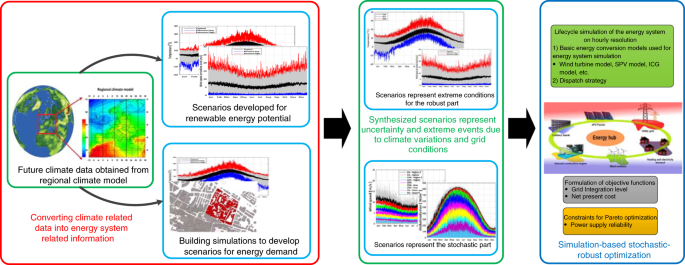 Quantifying the impacts of climate change and extreme climate events on energy systems
