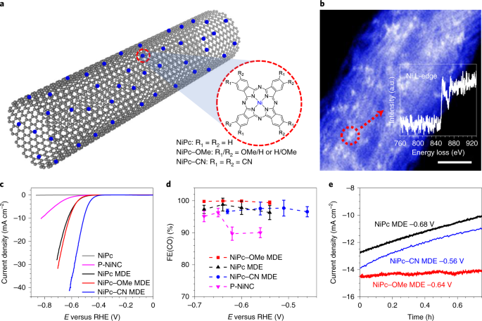 Molecular Engineering Of Dispersed Nickel Phthalocyanines On Carbon Nanotubes For Selective Co 2 Reduction Nature Energy