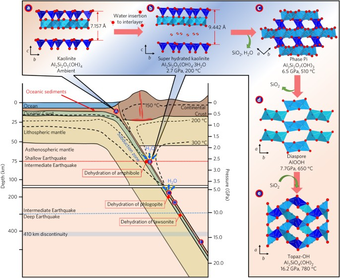 a role for subducted super hydrated kaolinite in earth s deep water