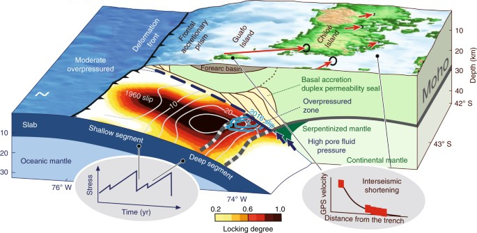 Chilean megathrust earthquake recurrence linked to frictional ...