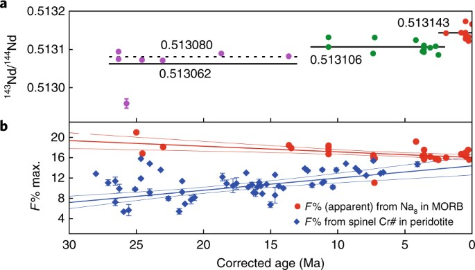 Thermal Effects Of Pyroxenites On Mantle Melting Below Mid Ocean