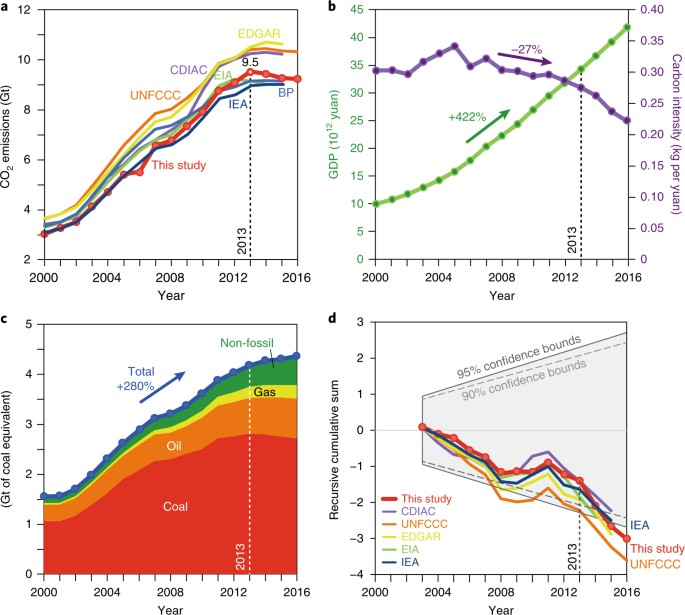 Structural decline in China's CO 2 emissions through