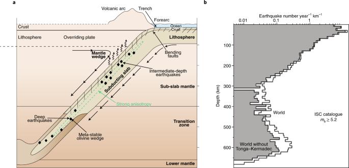 a deep earthquake puzzle resolved nature geoscience rh nature com Earthquake Cartoon Tsunami Diagram
