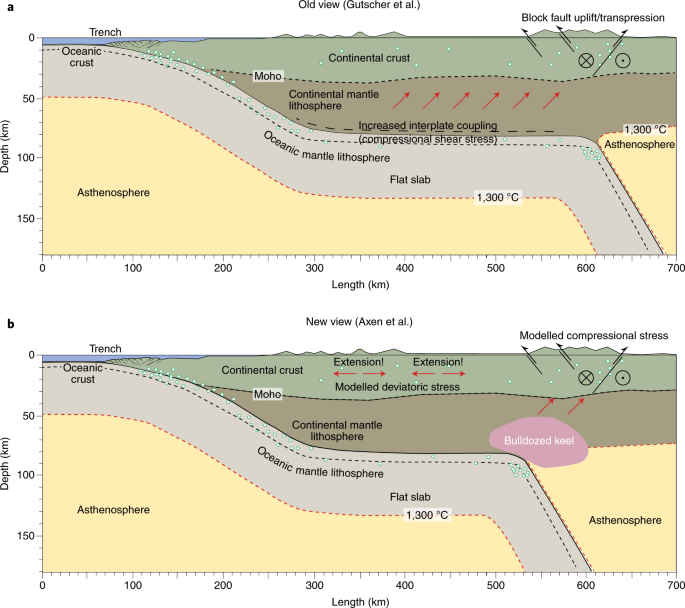 Scraped by flat-slab subduction | Nature Geoscience