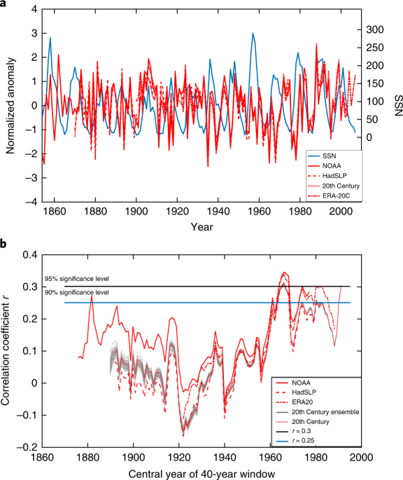 Insignificant influence of the 11-year solar cycle on the North Atlantic Oscillation