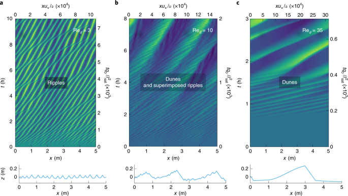 A unified model of ripples and dunes in water and planetary