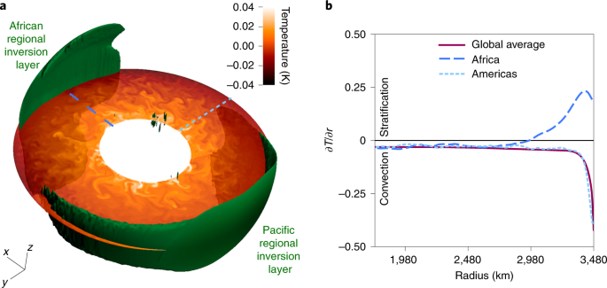 Regional stratification at the top of Earth's core due to core–mantle boundary heat flux variations