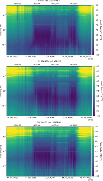 Constraints on the shallow elastic and anelastic structure of Mars from InSight seismic data