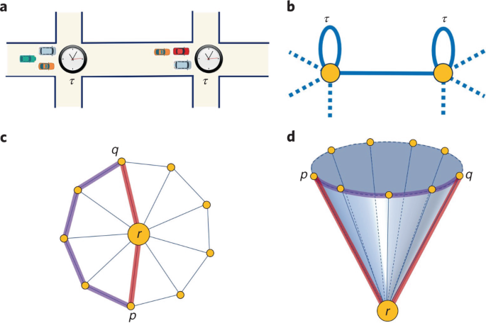 Communicability geometry captures traffic flows in cities | Nature