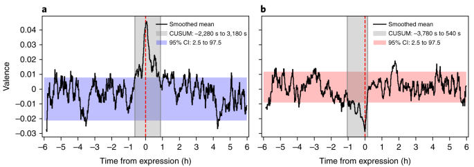 The minute-scale dynamics of online emotions reveal the