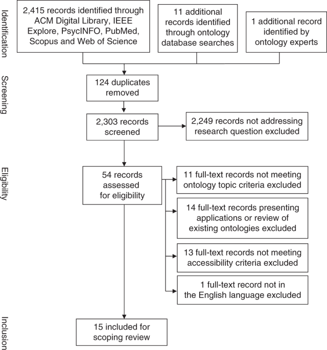 A scoping review of ontologies related to human behaviour change