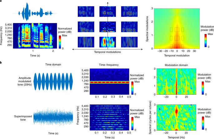 Spectrotemporal modulation provides a unifying framework for