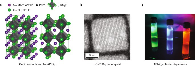 a the apbx3 perovskite structure with 3d corner sharing octahedra two typical structures are shown cubic mapbx3 fapbx3 two unit cells shown on the