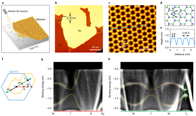 Epitaxial growth of ultraflat stanene with topological band
