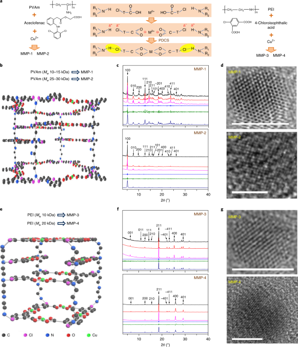 Metal-induced ordered microporous polymers for fabricating large-area gas separation membranes