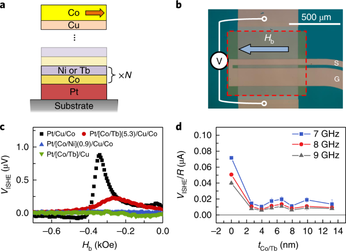 Картинки по запросу Long spin coherence length and bulk-like spin–orbit torque in ferrimagnetic multilayers