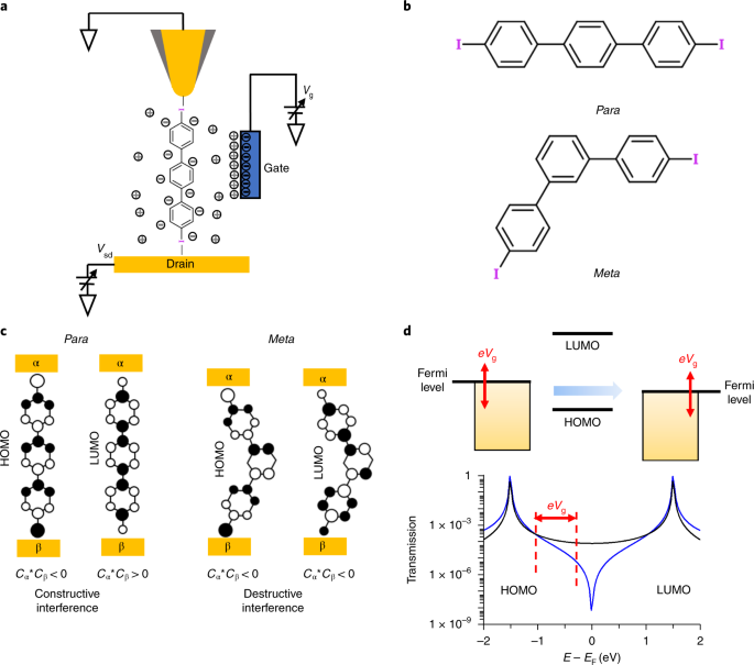 Gate controlling of quantum interference and direct observation of anti-resonances in single molecule charge transport