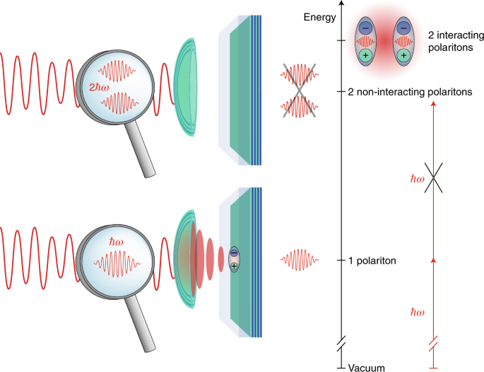 Quantum nonlinearities at the single-particle level