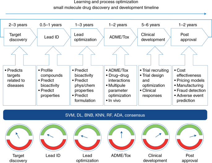 Exploiting Machine Learning For End To End Drug Discovery And Development Nature Materials