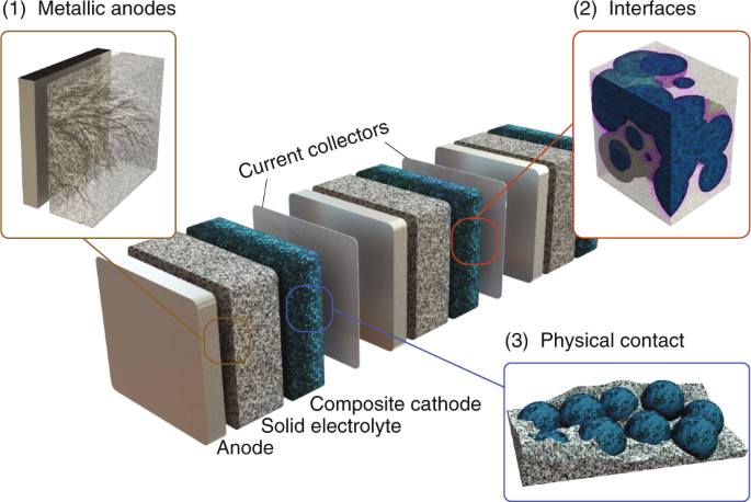 Solid State Battery >> Fundamentals Of Inorganic Solid State Electrolytes For