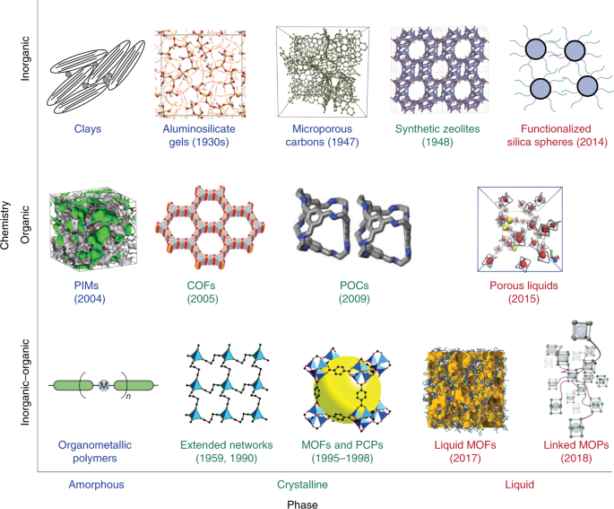 The changing state of porous materials