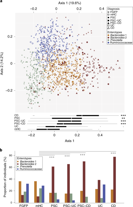 Quantitative microbiome profiling disentangles inflammation- and bile duct obstruction-associated microbiota alterations across PSC/IBD diagnoses