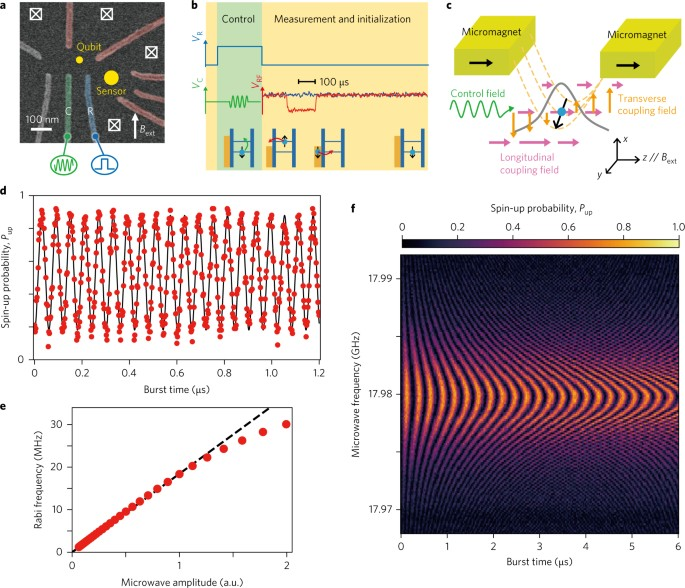 A quantum-dot spin qubit with coherence limited by charge noise and