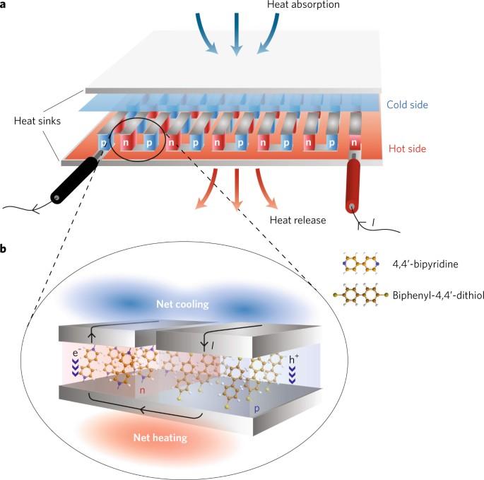 Peltier cooling at molecular scale | Nature Nanotechnology