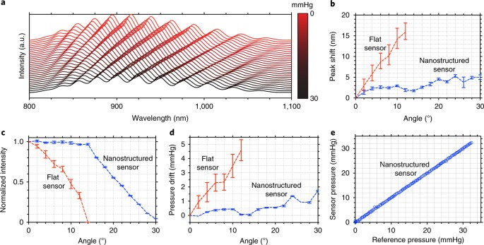 a resonance shifts of the sensor fabryperot cavity measured in reflection as a function of the iop b peak shift in the reflected resonance spectra as a