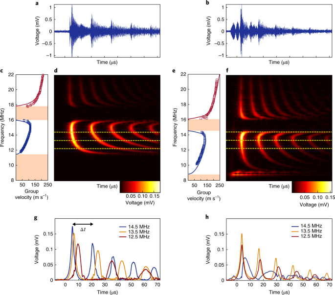 electrical tuning of elastic wave propagation in nanomechanical