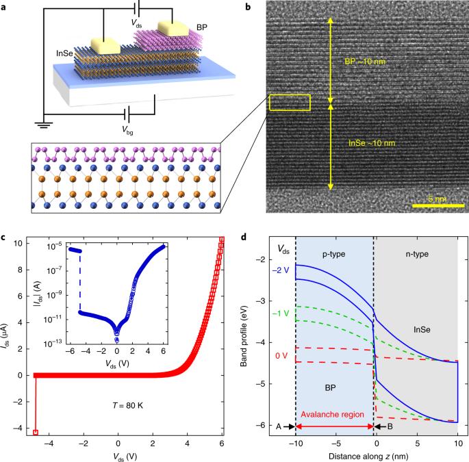 Observation of ballistic avalanche phenomena in nanoscale