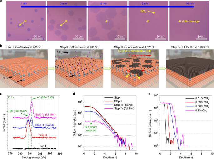 Layer-controlled single-crystalline graphene film with stacking order via Cu–Si alloy formation