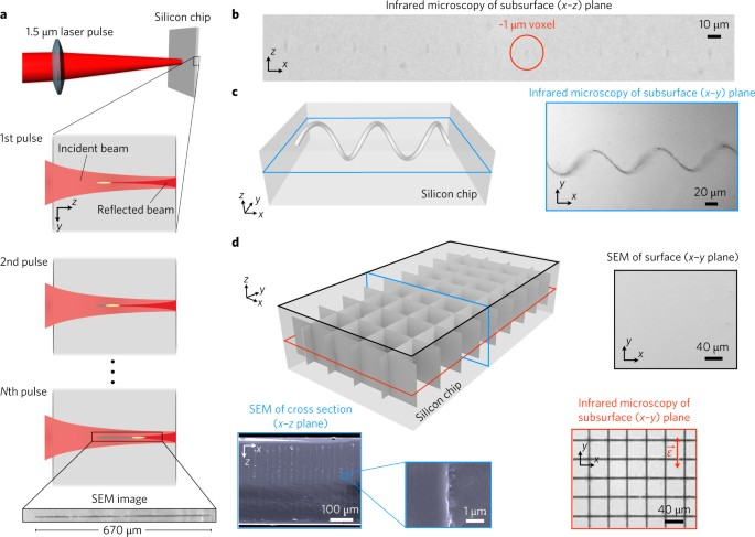 In-chip microstructures and photonic devices fabricated by
