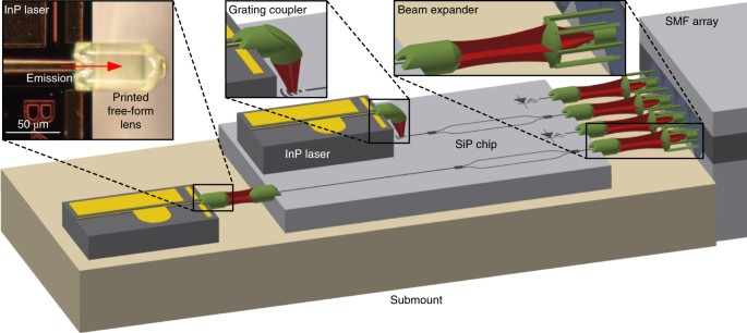 In situ 3D nanoprinting of free-form coupling elements for