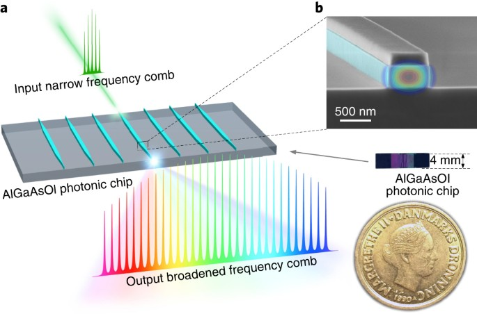 Single-source chip-based frequency comb enabling extreme parallel ...
