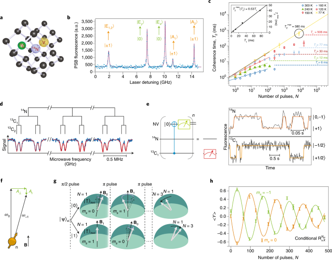 Quantum technologies with optically interfaced solid-state spins